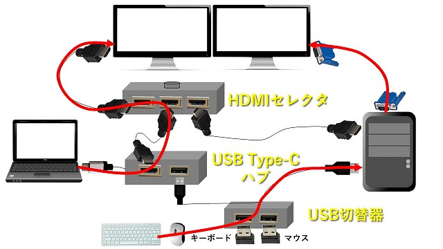 ノートPCとデスクトップPCをモニターに表示する場合