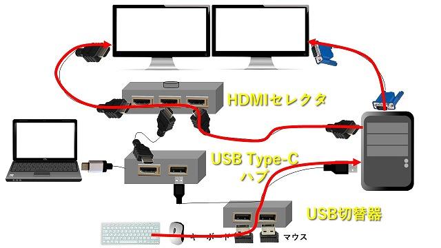 デスクトップPCをモニター2画面で作業する場合