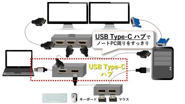 USB Type-C ハブ(ノートPC周辺をすっきりさせる)
