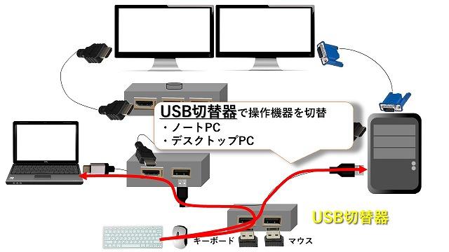 USB切替器(マウスとキーボード切替)