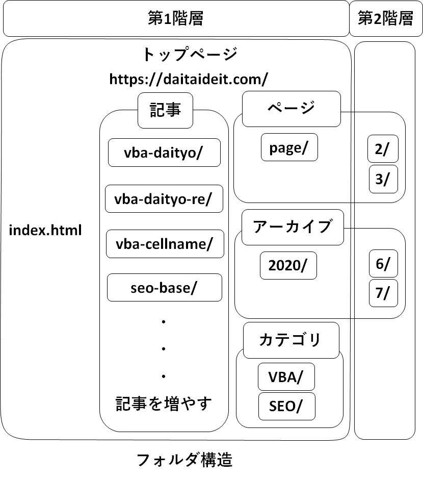 ブログ用のフォルダ構成