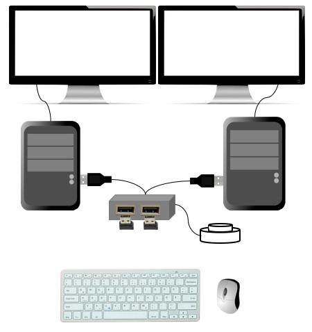 ホットキーなしのUSB切替器を2台のPCで使ったイメージ図