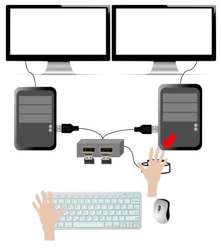 USB切替器のボタンを押して接続するPCを切り替えるイメージ図