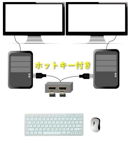 ホットキー付きのUSB切替器を2台のPCに接続したイメージ図