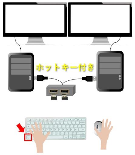 ホットキー付きUSB切替器でCtrlボタンを連続で2回押して切り替える