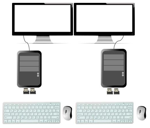 2台のPCとキーボード、マウスを2組設置したイメージ図