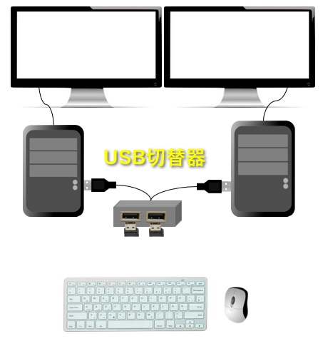 2台のPCでキーボードとマウスを共有したイメージ図