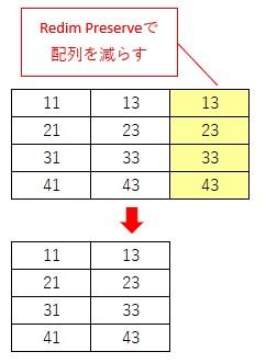 Redim Preserveで配列を1列だけ減らす