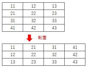 4行3列の配列を転置する