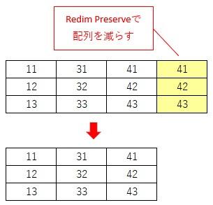 Redim Preserveで配列を1列だけ小さくする