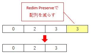 Redim Preserveで配列を1つ小さくする