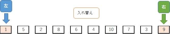 クイックソート手順:基準値以上と基準値以下の値を入れ替える2回目