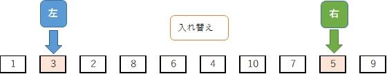 クイックソート手順:基準値以上と基準値以下の値を入れ替える3回目
