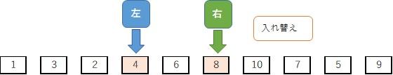 クイックソート手順:基準値以上と基準値以下の値を入れ替える4回目