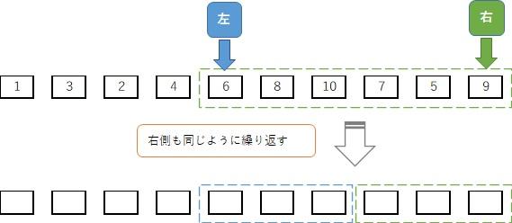 クイックソート手順:右側の範囲で並べ替えを繰り返す