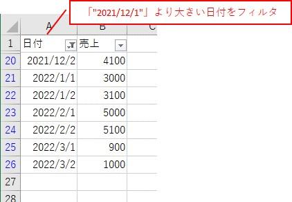 「2021/12/1」より大きい日付でフィルタ