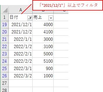 「2021/12/1」以上で日付でフィルタ