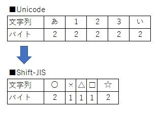 全角と半角を混ぜた文字列をShift-JISへ変換したイメージ