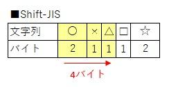 全角と半角を混ぜた文字列で4バイトを切り出す