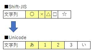 Unicodeへ戻す