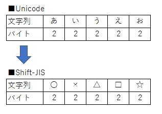 全角をShift-JISへ変換
