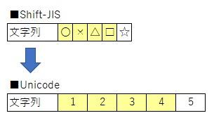 Unicodeに戻す