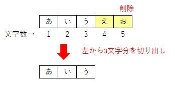 Leftを使って文字列を右から削除するイメージ