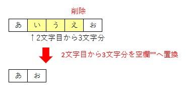 ワークシート関数Replaceを使って範囲を指定して文字列を削除するイメージ