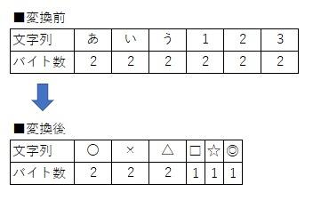 StrConvで文字コードを変更したイメージ