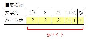 LenBで全角と半角を区別して文字列のバイト数を取得