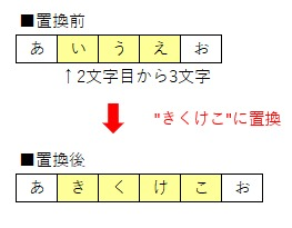 ワークシート関数Replaceで文字列を置換した後