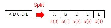 Splitで文字列を分割して配列に格納した結果