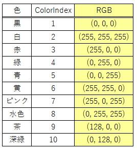 ColorとRGBで設定する値の一覧