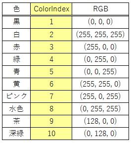 ColorIndexの設定の一部を一覧でまとめた結果
