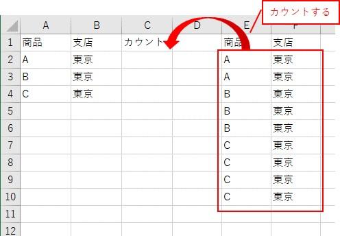 簡単な表を用意