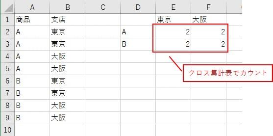 クロス集計表を作成する