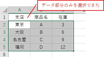 CurrentRegionで取得したセル範囲から値だけを取得した結果
