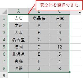 表全体のセル範囲をCurrentRegionで取得した結果