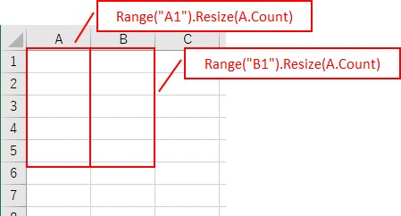 「.Resize」でセル範囲を指定