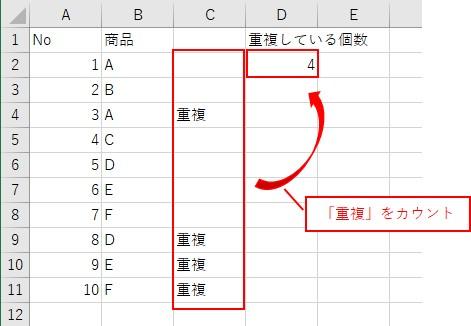 CountIf関数を使って、重複をカウントした結果