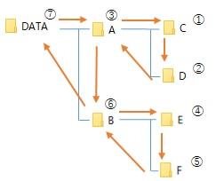 サブフォルダを探索するイメージ図