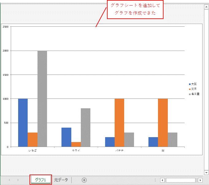 VBAでグラフシートを追加してグラフを作成できました