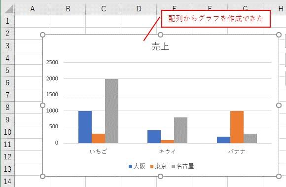 VBAで配列からグラフを作成できました