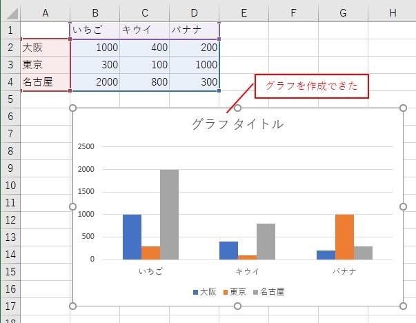 VBAでグラフが作成されました