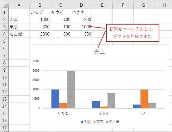 VBAで配列をセルに入力してグラフを作成できました