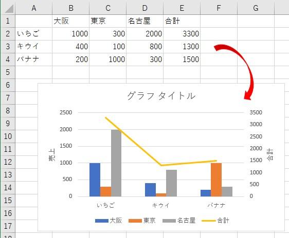 元データから「2軸を設定」したグラフを作成