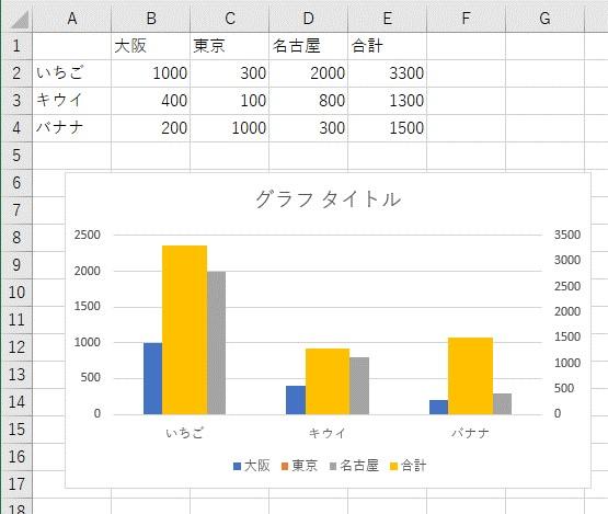 2軸を設定したグラフ