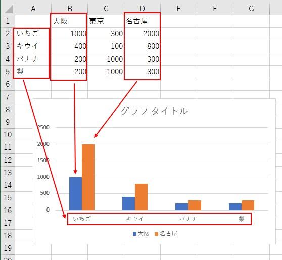 VBAで「最終行を取得」してグラフの範囲を設定できました