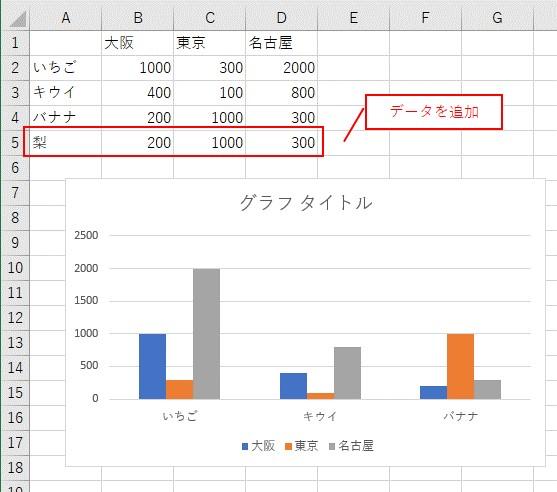 元データにデータを追加しました