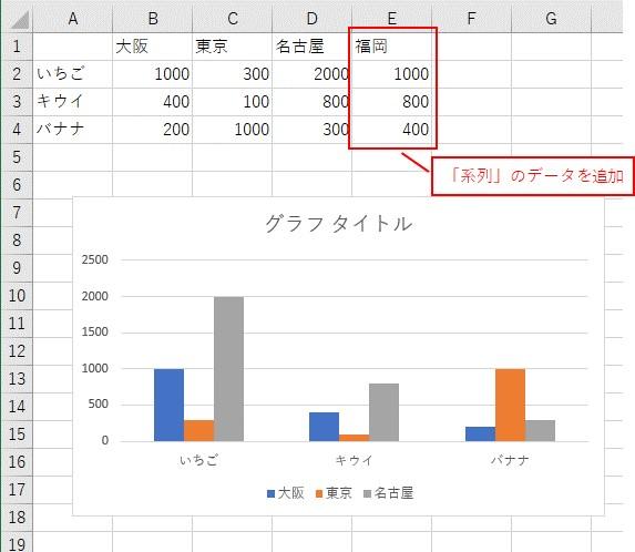 「系列」のデータを追加しました